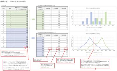 機械学習における予測分布の例.png